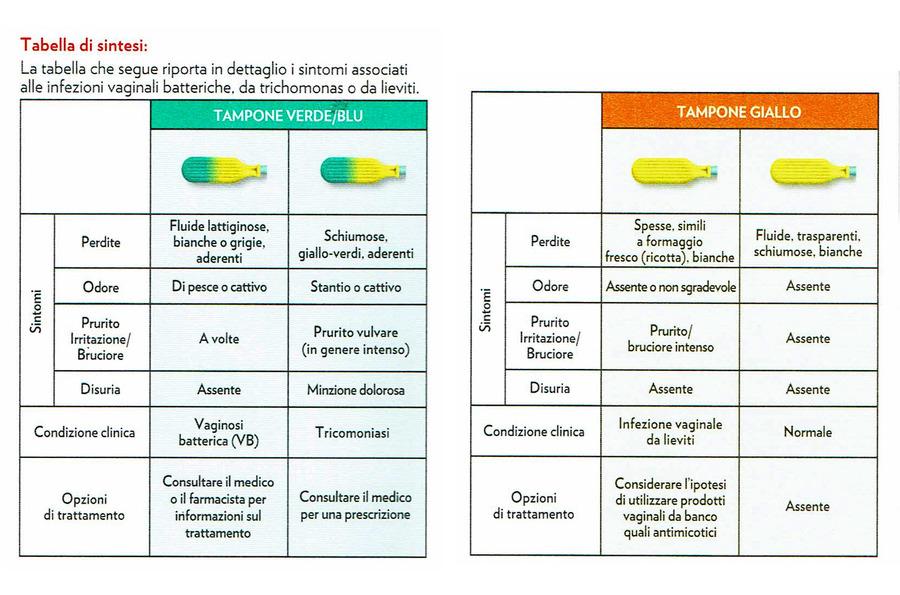 Bayer-Gyno-Canestest-pevenzione-intima-farmacia-valentina-coco